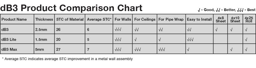 Trimaco dB3 Noise Barrier Product Comparison Chart